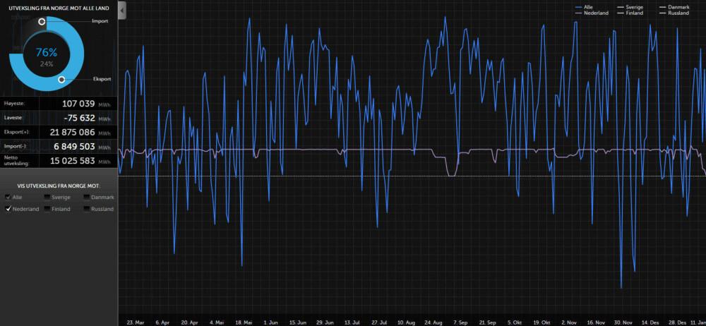 Blå graf viser Norges over/underproduksjon (eksport/import) av strøm gjennom hele det siste året. Lilla graf viser eksporten til kontinental-Europa, som går for fullt selv om Norge ikke produserer nok strøm selv.