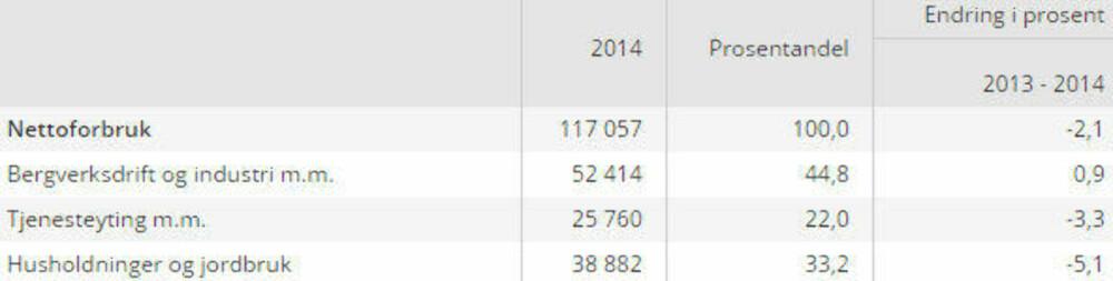 SSBs offisielle forbrukstall for 2014.