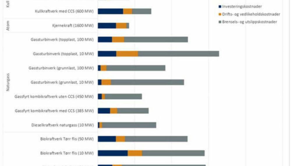 NVEs egen oversikt over kostnad for strømproduksjon. Vannkraft er billigst, men vindkraft begynner å nærme seg - og er også billigere enn kull.