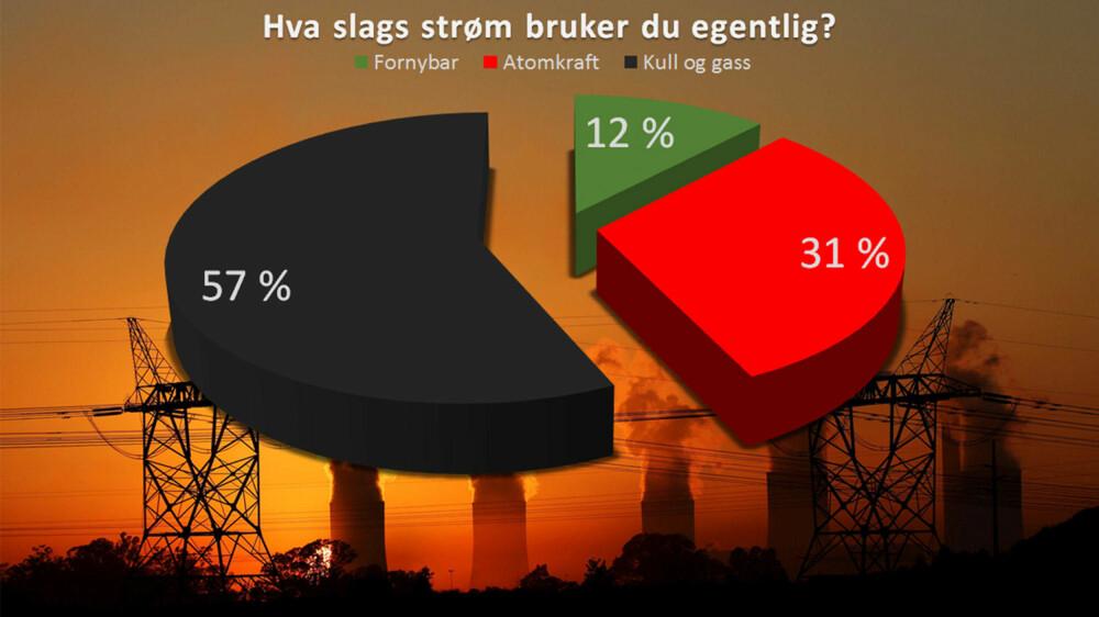aebddaa2e Du trodde vel ikke at du bruker fornybar strøm i Norge? - Side3