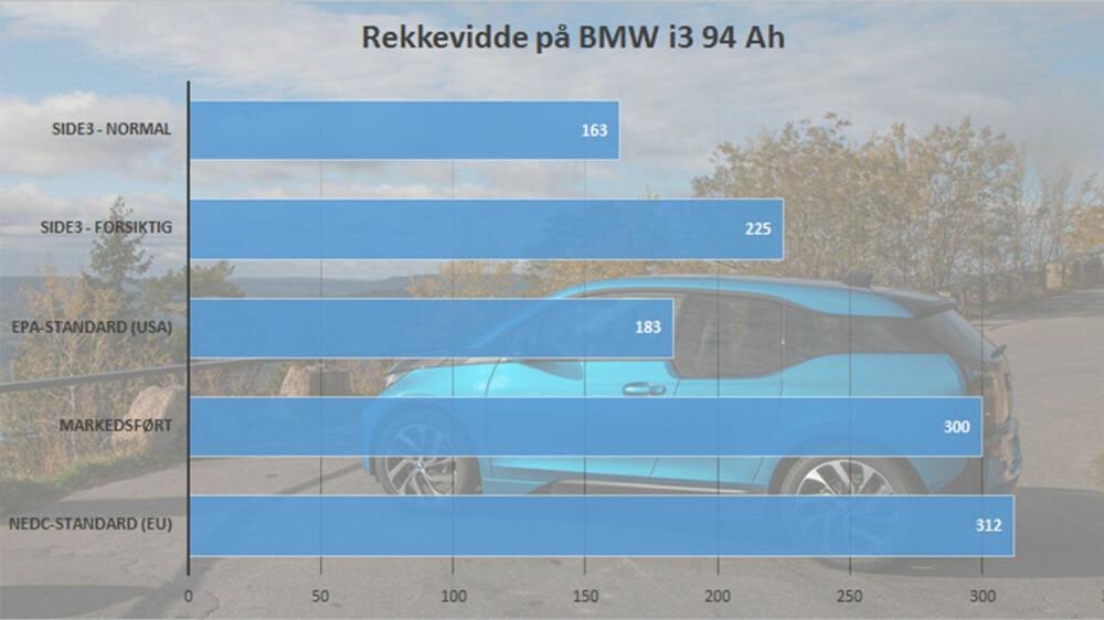 Det er vanvittige forskjeller på hvor langt du kan regne med å komme med en elbil. Det eneste sikre, er at du aldri vil nærme deg EU-tallene under normal kjøring.