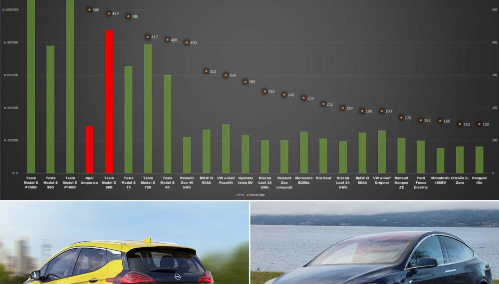 PEKER SEG UT: Bilene vi her har markert i rødt, peker seg ut i tabellen. Opels Ampera-e har oppgitt en lengre NEDC-rekkevidde enn Teslas Model X P90D, men koster en tredel. Så skal vi samtidig si at enP90D både har betydelig mer plass og mer ekstreme kjøreegenskaper.