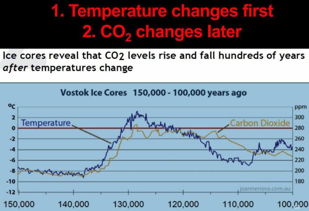 En av Bergmarks foredragspoenger er tegnene på at det er temperaturen som driver CO2-nivåene, ikke motsatt.