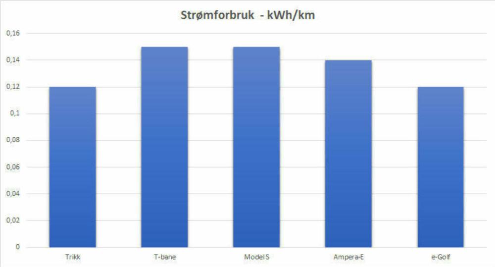 * Strømforbruket på elbil er med bare sjåfør i bilen, på trikk og T-bane er det gjennomsnittlig forbruk per passasjer.