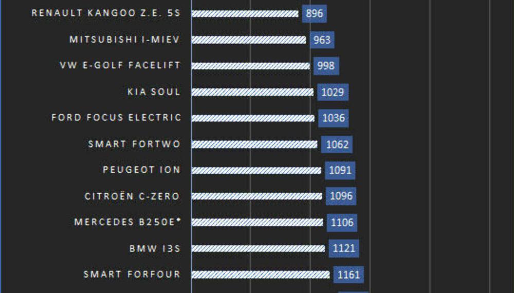 Alle bilene er hentet ut med billigste utgave fra databasen til Opplysningsrådet for Veitrafikken, og leveres ofte i betydelig mer påkostede utgaver. Nye Nissan Leaf leveres foreløpig bare i én toppspekket lanseringsutgave. Basisprisen er trolig 65.000 kroner lavere - og vil presse bilen opp til en 2. plass på listen.
