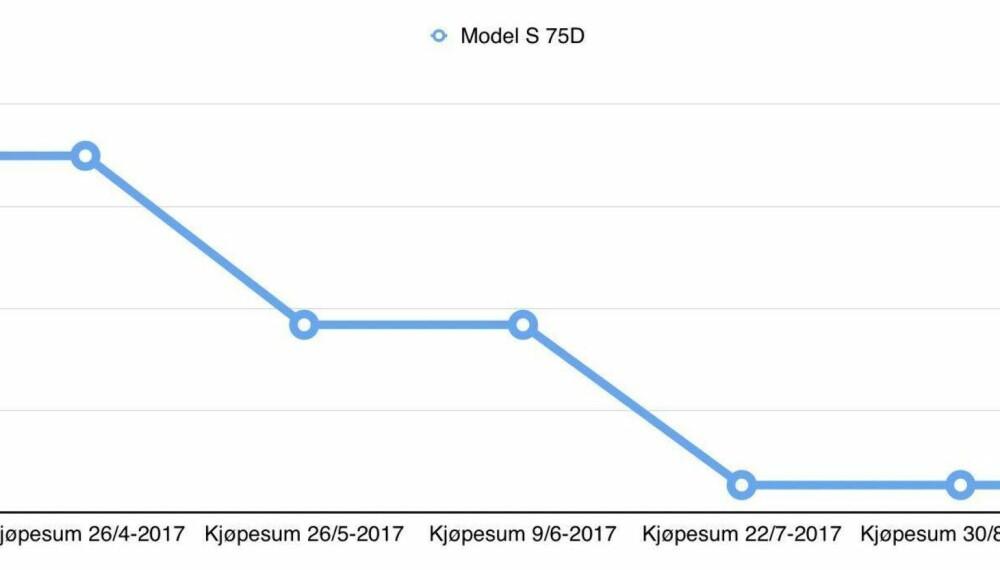 PRISUTVIKLING PÅ TESLA MODEL S 75D: Etter kutt i april, mai og juli, har prisen på Model S 75D stått stille siden 22. juli.