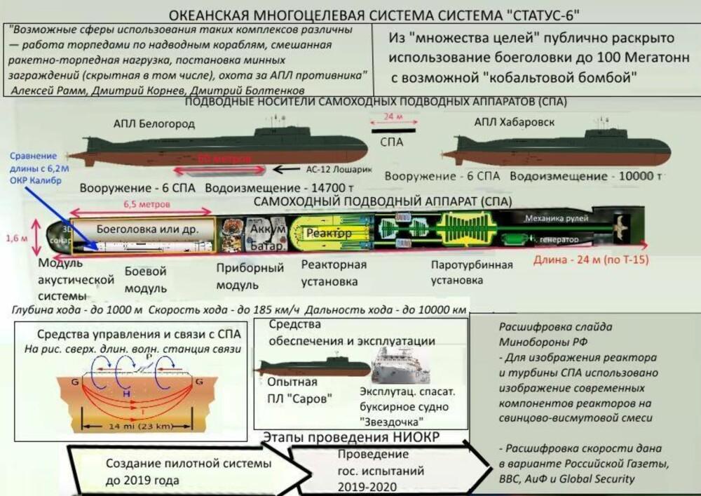 <b>IKKE SÅ HEMMELIG:</b> Den lekkede plansjen med beskrivelse av Status-6-torpedoen har også dukket opp på russisk Wikipedia.