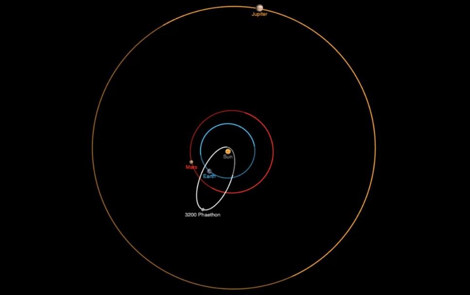 Phaethon har en merkelig bane rundt sola. Illustrasjon: NASA JPL