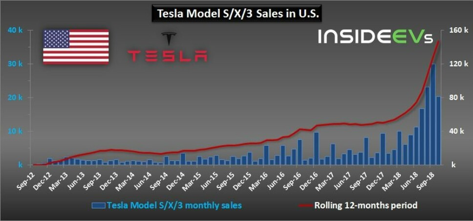 Salget har eksplodert for Tesla, viser denne tabellen fra Inside EVs.
