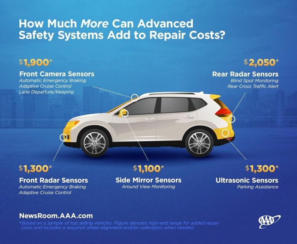 <b>DET KAN FORT BLI DYRT: </b>Slik beregner American Automobile Association (AAA) hva det koster å reparere/bytte ut de ulike sikkerhetssystemene. Illustrasjon: AAA.