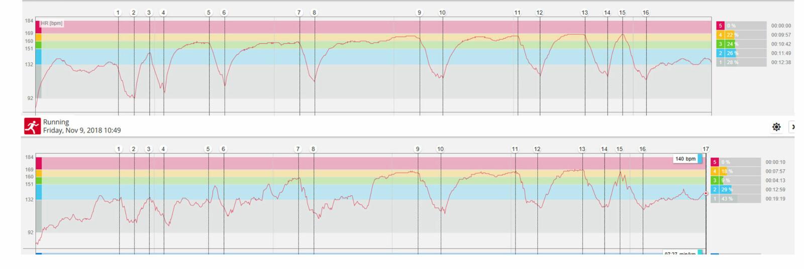 ANALYSESVIKT: Samme økt, to målinger. Den øverste er fasiten, en løpeøkt registrert med et pulsbelte. Den nederste er økta registrert med Polar Vantage Vs pulsmåling på håndleddet. Som grafene viser, er utslagene i ulik måling ganske store.
