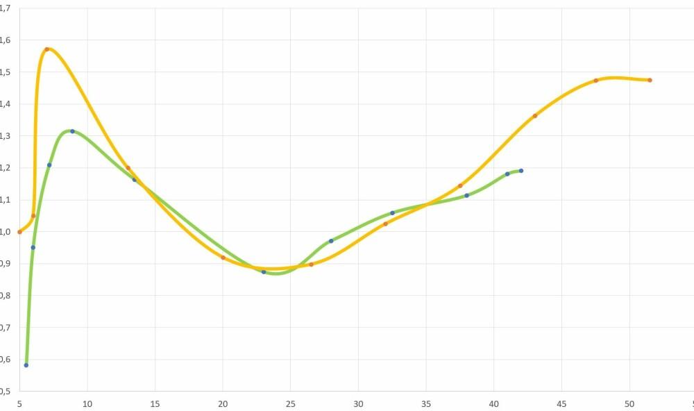 <b>UAVGJORT:</b> Den gule grafen viser fart i knop og forbruk for X-22 med 225 hk. Den grønne for X-22 med 150 hk. I de viktigste fartsområdene fra 15-40 knop er forskjellene ubetydelige.